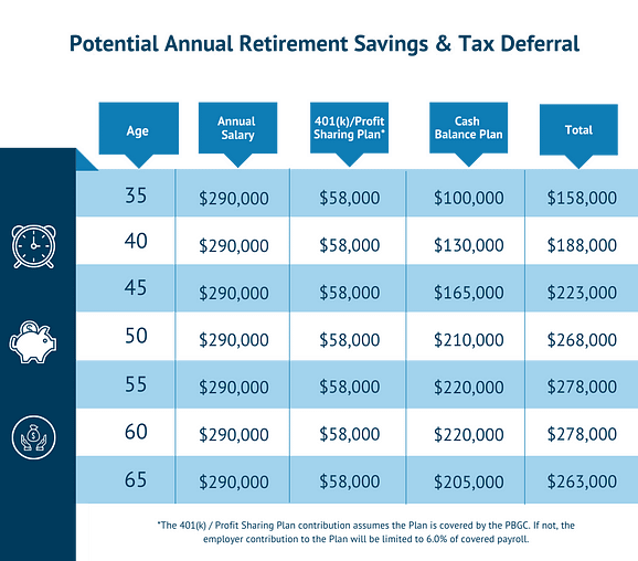 A table showing the potential retirement savings and tax deferral amounts between a 401k, profit sharing, and cash balance plan.