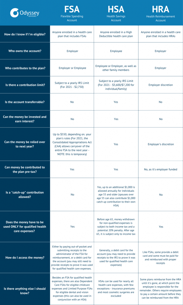 FSA vs HSA vs HRA: an in-depth comparison chart showing the differences and similarities between the three most popular employer-sponsored accounts: flexible spending accounts, health savings accounts, and health reimbursement accounts.