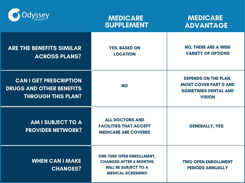 """Table showing the differences between Medicare Supplement (""""Medigap"""") and Medicare Advantage (""""Part C"""")."""